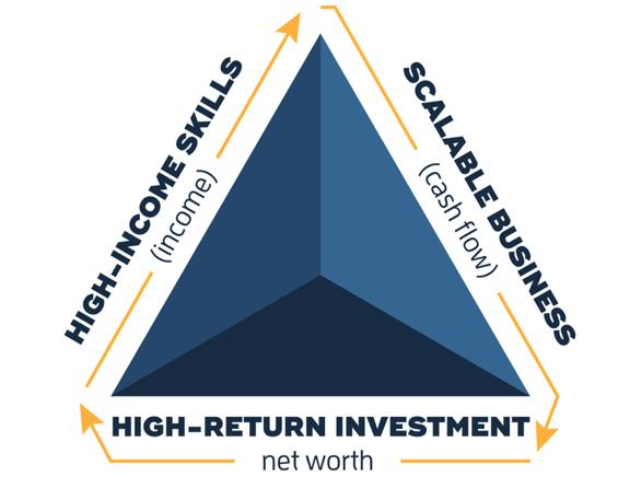 wealth-triangle-explain